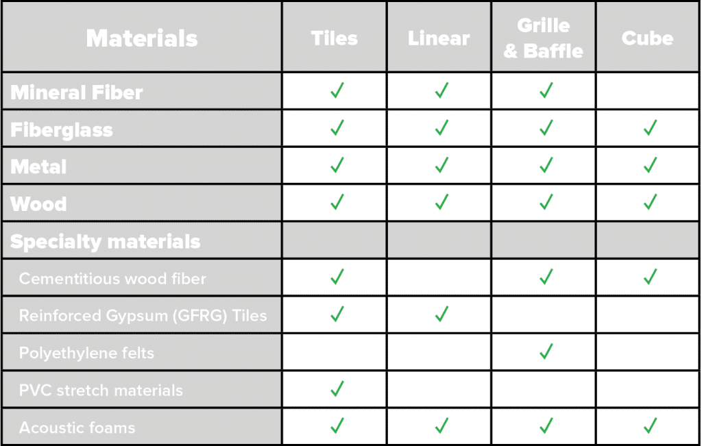 this matrix breaks down the available options by material and shape such as wood linears or cubes out of wood fiber.