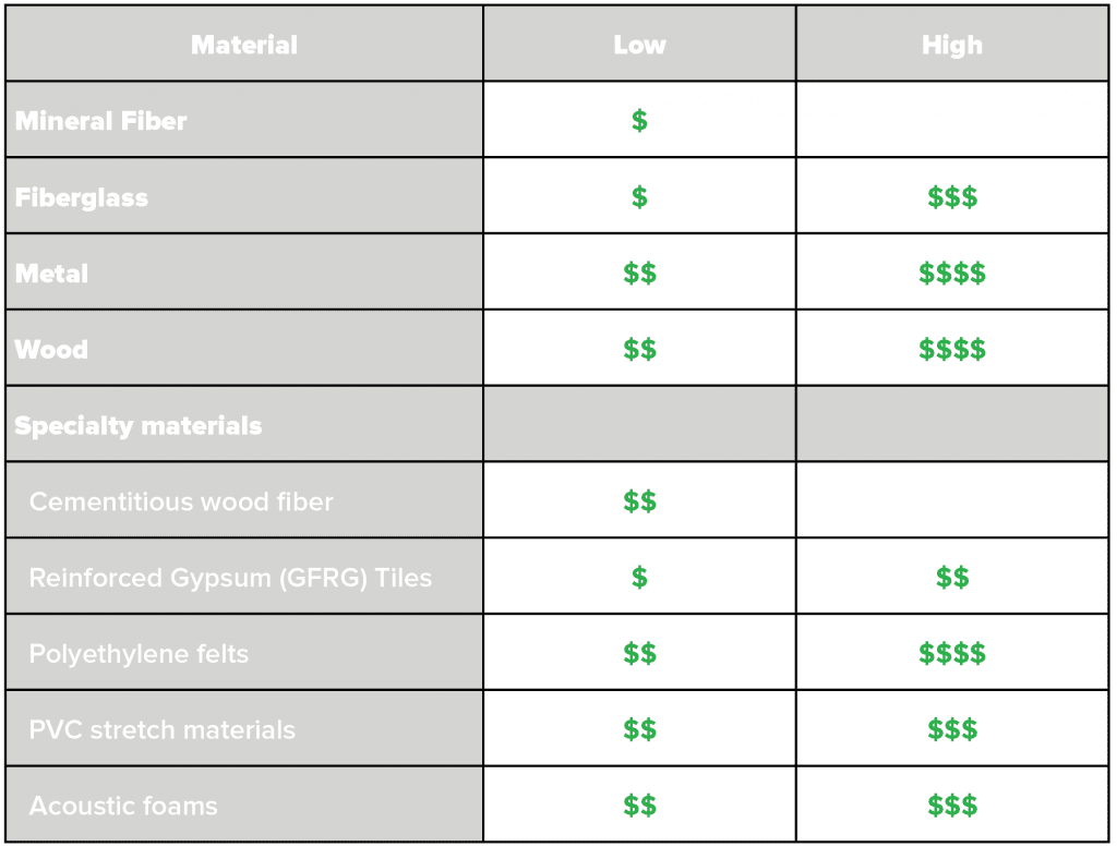 This table compares the relative prices between material types for suspended acoustic ceilings such as fiberglass or wood