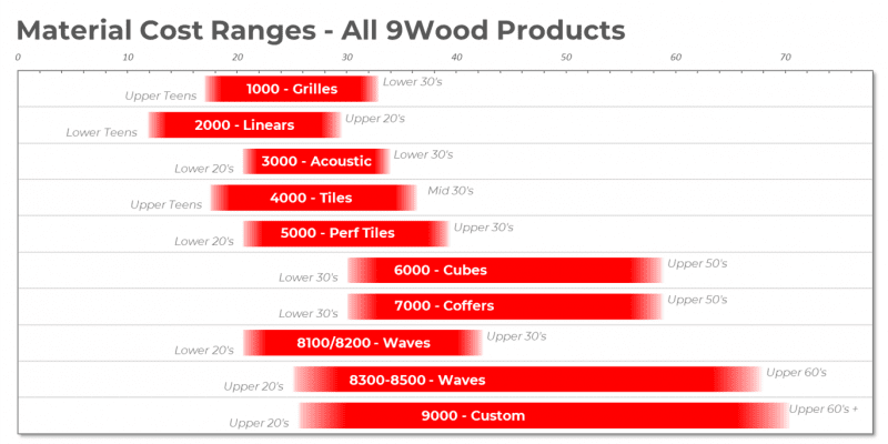 material cost ranges table for all custom wood ceiling product series