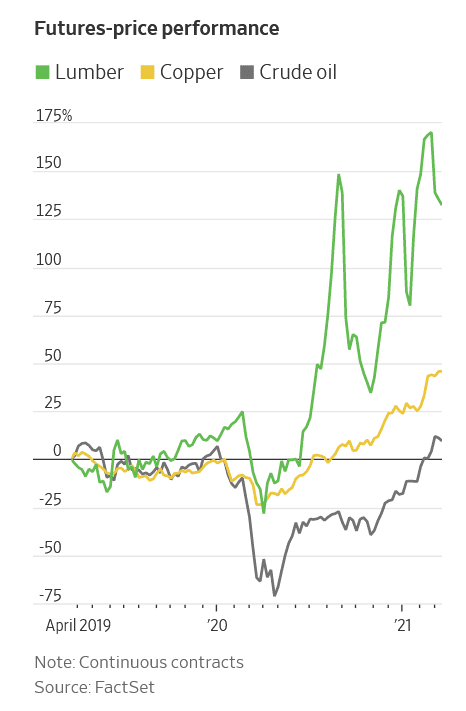 Sourced from FactSet, the futures-price performance for lumber show the aggregated spike in building lumber costs we are seeing today.