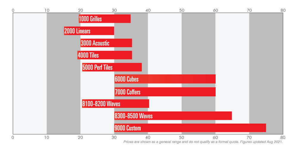 9Wood Products - Material Cost Ranges